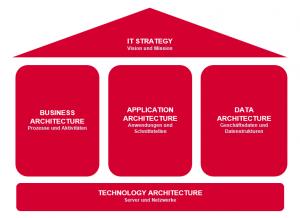 Enterprise Architecture Management: Struktur Architekturmanagement
