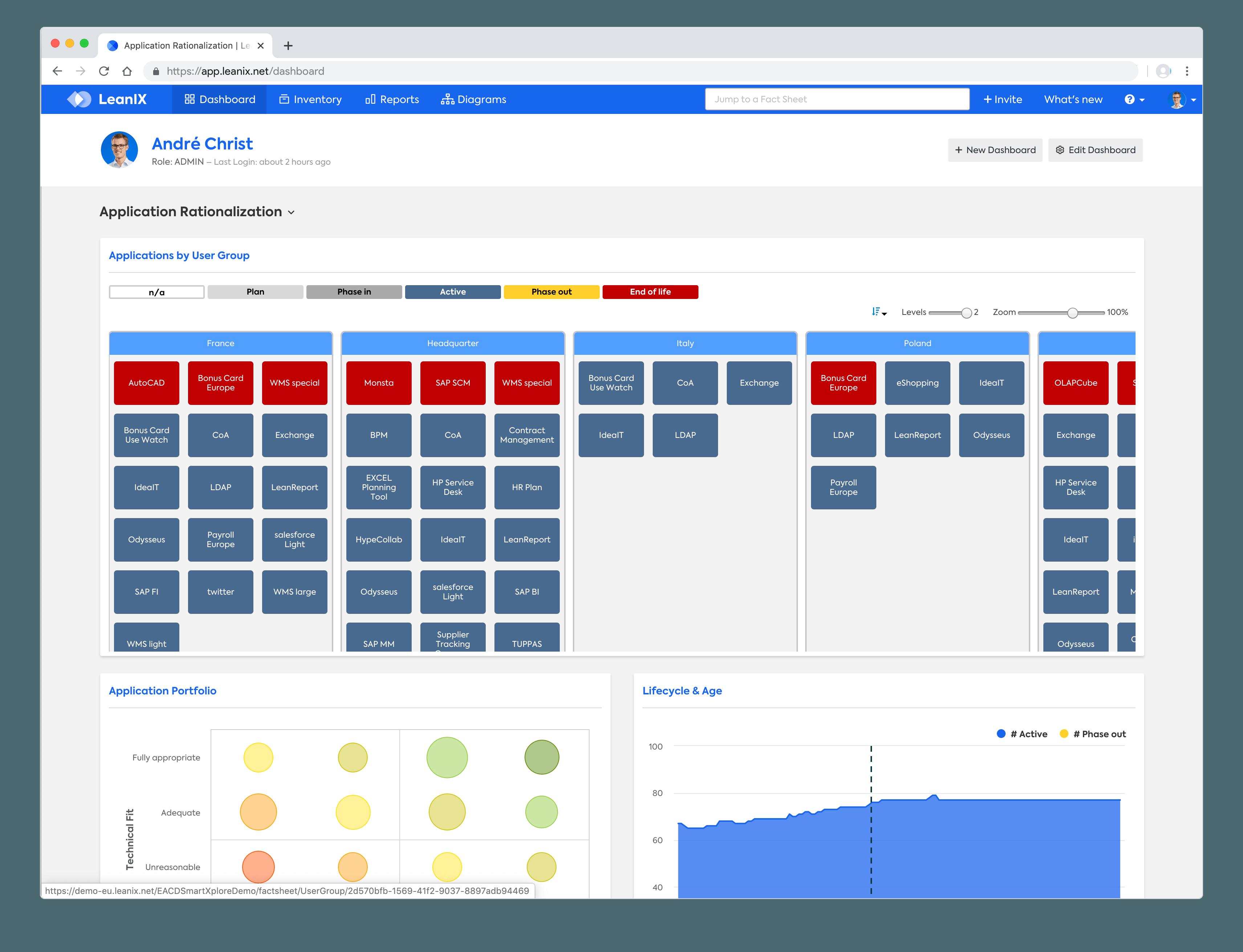 MyDashboard von LeanIX für das Enterprise Architecture Management