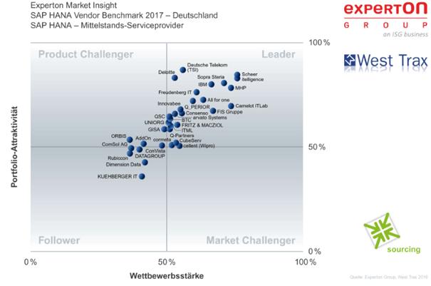 Screenshot Experton Group - SAP HANA Vendor Benchmark 2017 - SAP HANA-Mittelstands-Serviceprovider