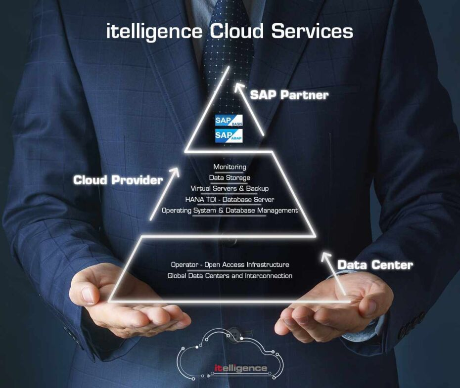 itelligence Cloud Services