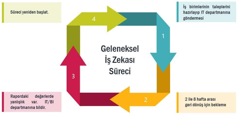 geleneksel-is-zekasi
