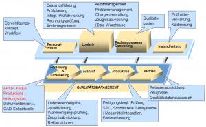 Grafik zur Darstellung SAP ERP Qualitätsmanagements