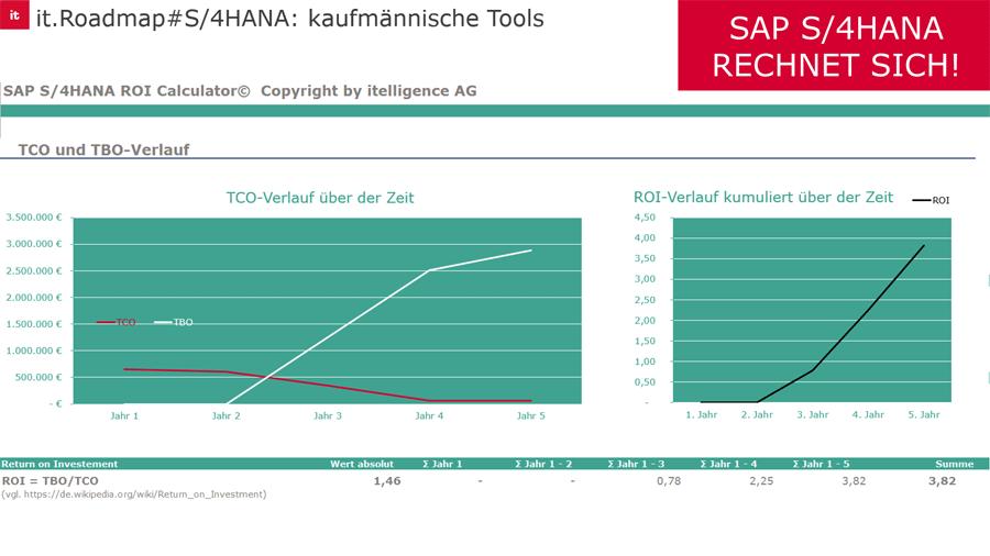 Grafik SAP S/4HANA ROI Calculator
