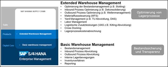 Grafik Extended Warehouse Management
