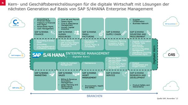 S/4HANA Enterprise Management