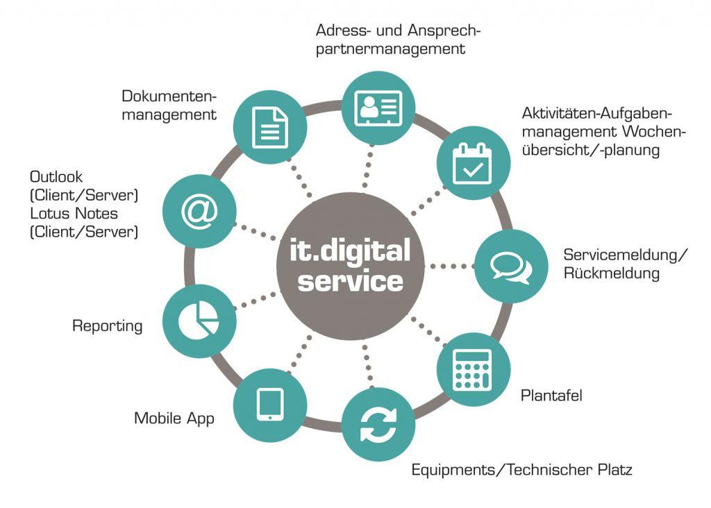 grafik-it-digital-service