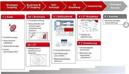 IT-Roadmap
