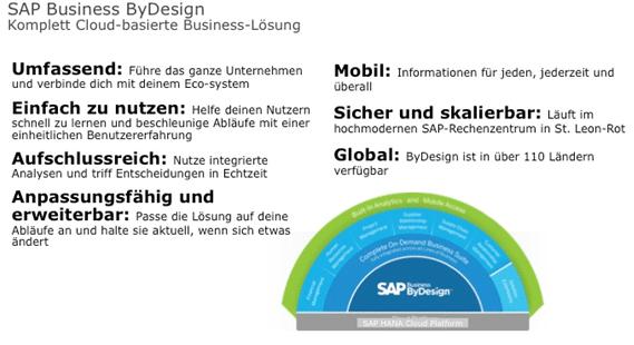 Image SAP Business byDesign Übersicht