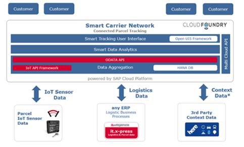 Grafik Smart Carrier Lösung