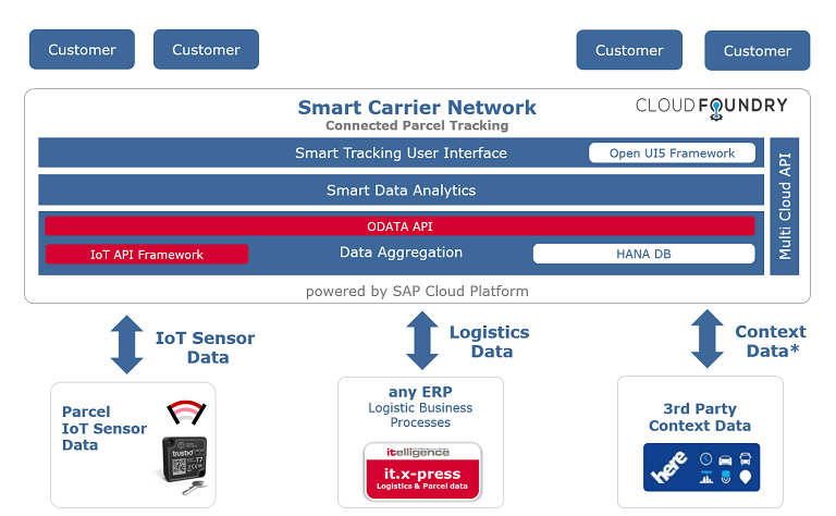 Read more about NTT DATA Business Solutions' Smart Carrier solutions for future data-driven logistics challenges, e.g. ever tighter delivery deadlines and changing demands.