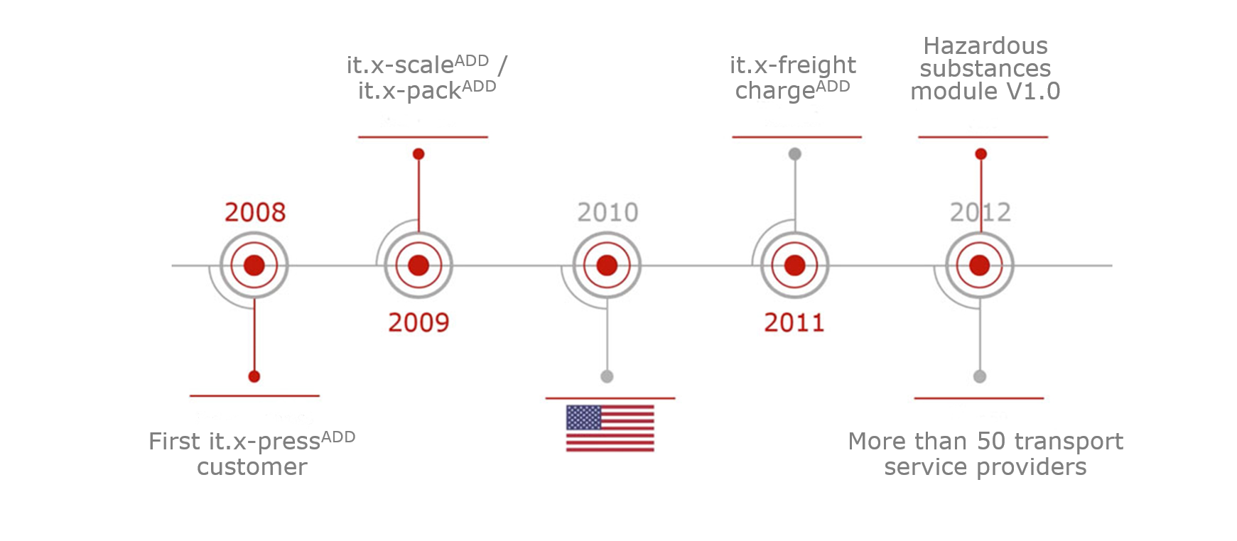 Timeline of it.x-pressADD solutions development from 2008 to 2012.