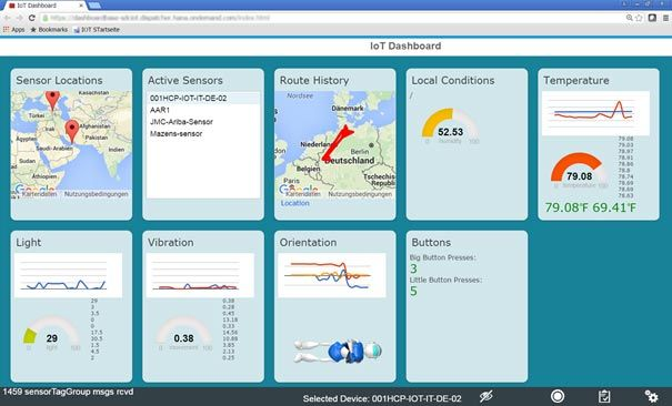 SAP HANA Cloud Plattform