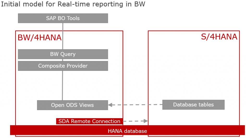 Flexible Data Modelling with SAP S/4HANA and SAP BW/4HANA