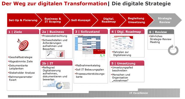 Grafik Die digitale Strategie