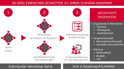 Image SAP S/4HANA Roadmap