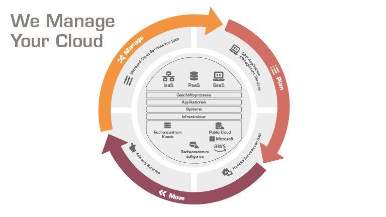 Welcher Hybrid-Cloud-Lösungs-Mix ist im Einzelfall der richtige? #WeManageYourCloud