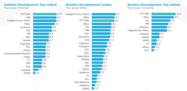 IoT-Anbietervergleich: NTT DATA Business Solutions NTT DATA Business Solutions laut teknowlogy Group Marktführer im Bereich IoT
