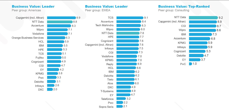 IoT-Anbietervergleich: itelligence NTT DATA Business Solutions laut teknowlogy Group Marktführer im Bereich IoT
