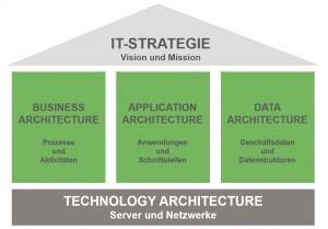 Grafik Enterprise Architecure Management