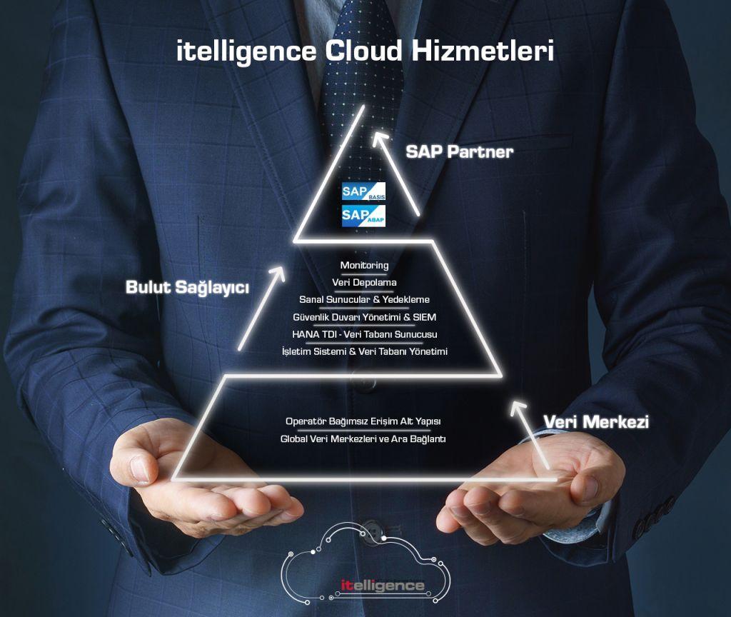 it-cloud-piramit