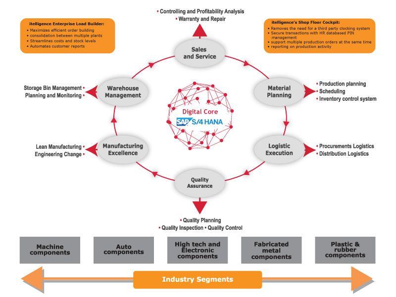 it-mfd-process-chart