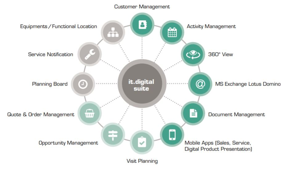 it.digital service increases the efficiency of your sales and customer service management.