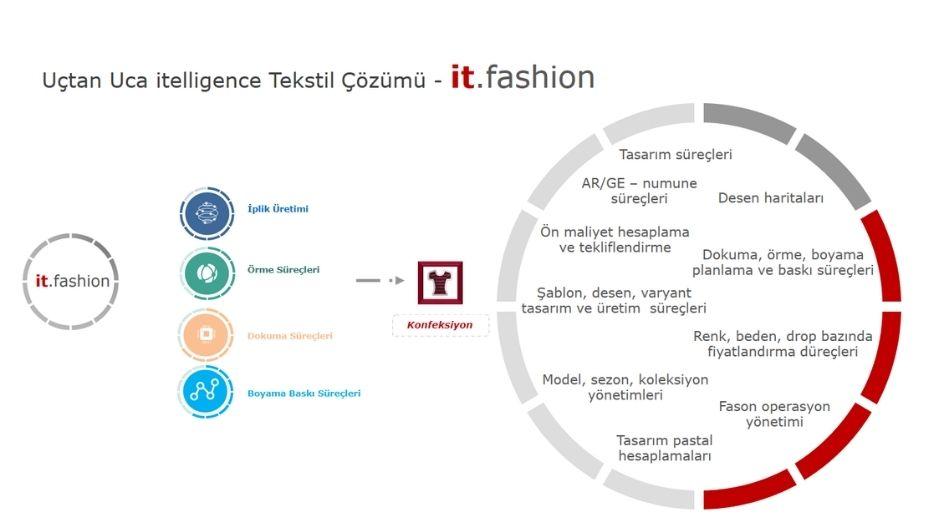 it fashion solution schema