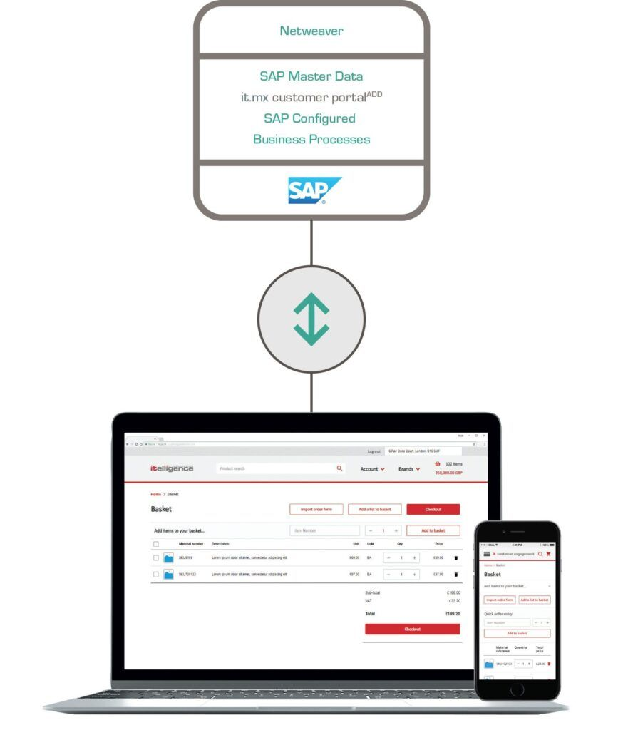it.mx customer portal stack diagram
