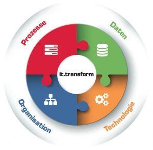 Grafik it.transform