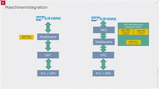 Maschinenintegration – So optimieren Sie Ihre Wertschöpfung durch integrierte Prozesse und vernetzte Fertigung