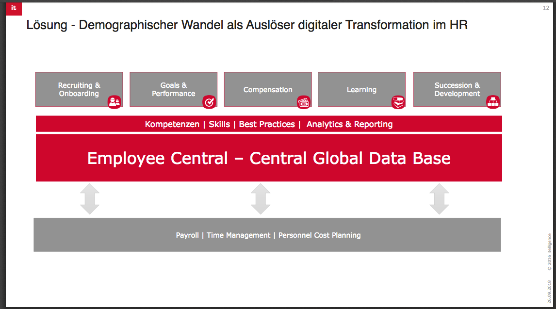 itelligence Blog: Zukunftsgerichtete HR-Arbeit im Spannungsfeld digitaler Transformation und standardisierter Prozesse