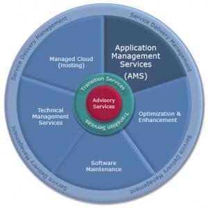Application Management Services (AMS) als wesentlicher Bestandteil des Managed Services-Portfolios der itelligence unterstützt den Kunden bei Betrieb, Betreuung und Weiterentwicklung von Anwendungssoftware.