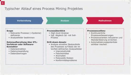 Grafik Typischer Ablauf eines Process Mining Projektes.