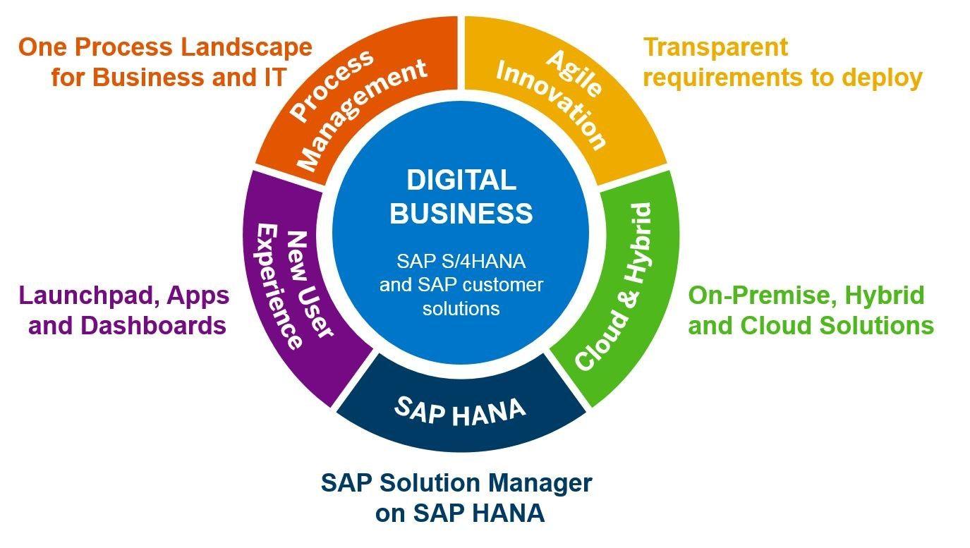 itelligence-blog-sap-solution-manager-digitale-transformation