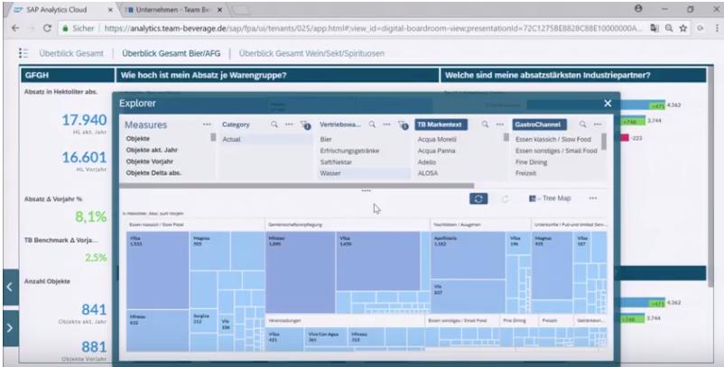 Jeder Fachbereich kann die Daten filtern und sich z. B. den Absatz bestimmter Marken anzeigen lassen, um Vertriebsmaßnahmen anzustoßen. Cloud Analytics Plattform.