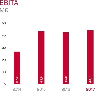 How itelligence's EBIT is progressing over the years in a structured graph.