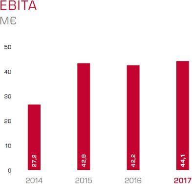 Cómo el EBIT de itelligence está progresando a lo largo de los años en un gráfico estructurado.
