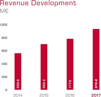 A clear visualisation of the revenue development of itelligence showing clear progress.