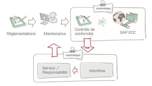 processus de gestion des données de base SAP