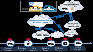 NTT DATA Business Solutions Logistics Bridge, Smart Logistics, Digital Twin Technology