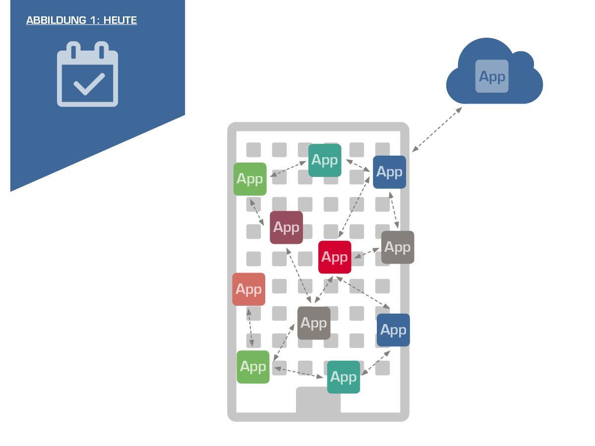 Finden Sie die passende Cloud-Strategie mit den Managed Cloud Services von NTT DATA Business Solutions.