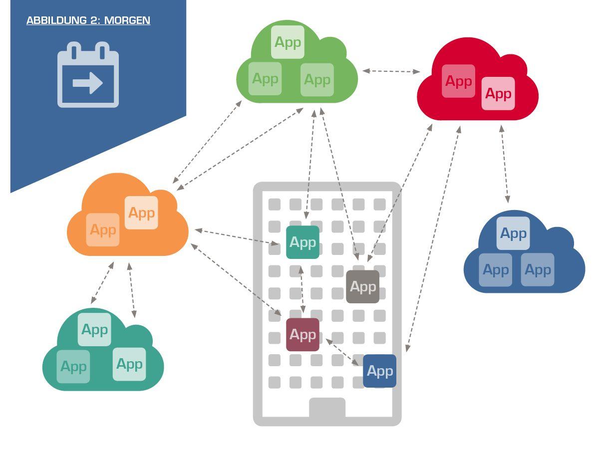 Finden Sie die passende Cloud-Strategie mit den Managed Cloud Services von itelligence.