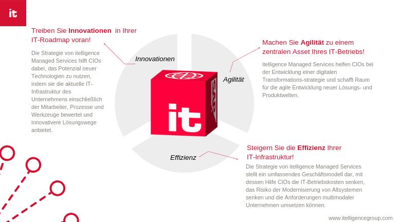 Abbildung 2: IT-Komplexität