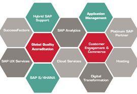 itelligence SAP support credentials