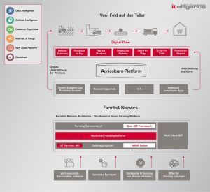 Infografik Prozess Farmbot