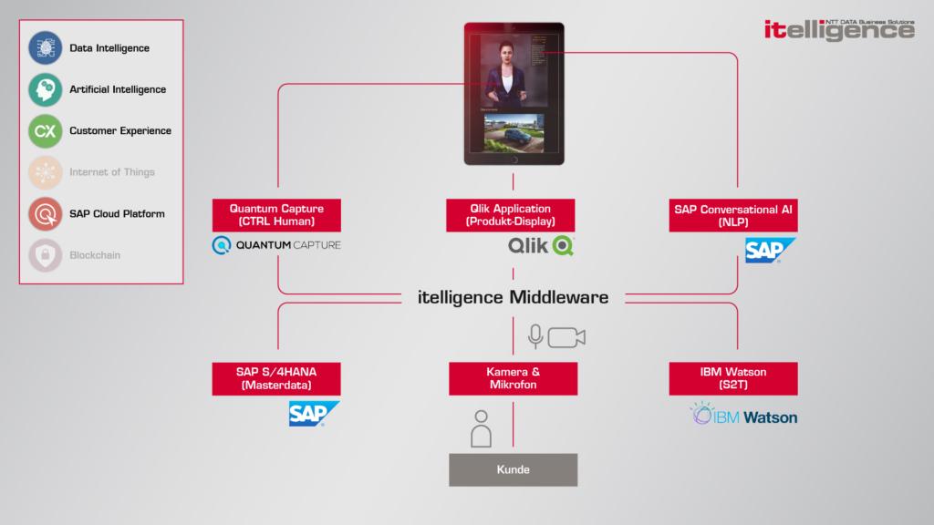 Infografik Prozess KIA Chatbot