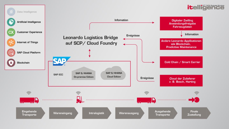 Intelligente Logistikketten ermöglichen optimale Lieferzeiten