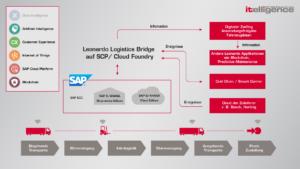 Grafik Prozess Logistics Bridge
