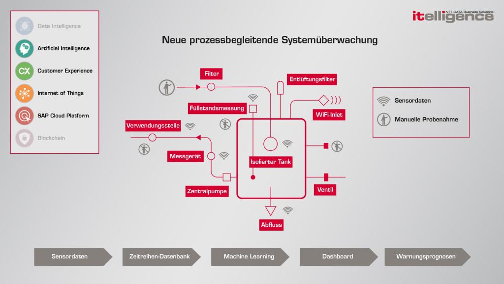 Infografik Prozess Kühlung 4.0