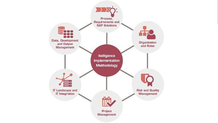 Stosowana przez itelligence metodyka zapewnia wydajne wdrażanie rozwiązań SAP oraz przygotowanie harmonogramu prac IT.